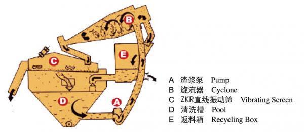 细砂回收机的工作原理