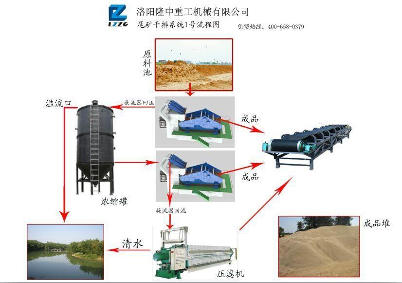 尾矿干排系统